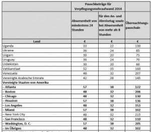 Neue Spesen-Tabelle 2014 Quelle: Spesen-Ratgeber